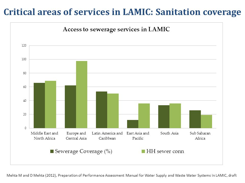 Critical areas of services in LAMIC: Sanitation coverage Mehta M and D Mehta (2012), Preparation of Performance Assessment Manual for Water Supply and Waste Water Systems in LAMIC, draft