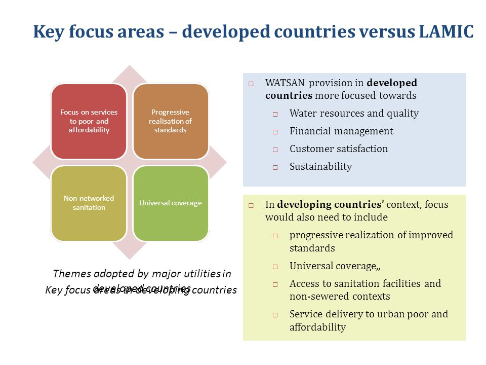 Sustainability Water resources and quality Customer satisfaction Financial Management Focus on services to poor and affordability Progressive realisation of standards Non-networked sanitation Universal coverage Key focus areas – developed countries versus LAMIC Themes adopted by major utilities in developed countries Key focus areas in developing countries  WATSAN provision in developed countries more focused towards  Water resources and quality  Financial management  Customer satisfaction  Sustainability  In developing countries' context, focus would also need to include  progressive realization of improved standards  Universal coverage,,  Access to sanitation facilities and non-sewered contexts  Service delivery to urban poor and affordability