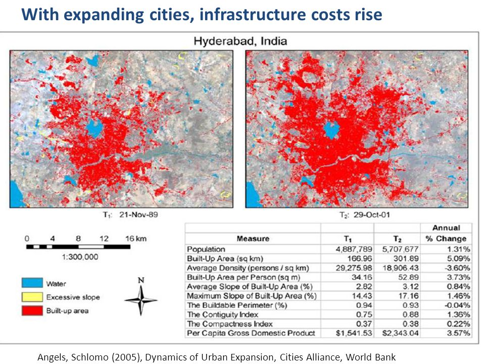 With expanding cities, infrastructure costs rise Angels, Schlomo (2005), Dynamics of Urban Expansion, Cities Alliance, World Bank