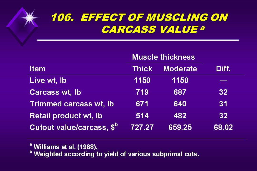 106. EFFECT OF MUSCLING ON CARCASS VALUE a