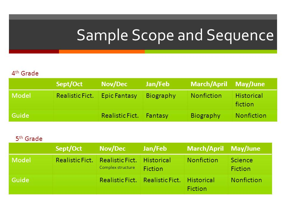 Sample Scope and Sequence Sept/OctNov/DecJan/FebMarch/AprilMay/June ModelRealistic Fict.