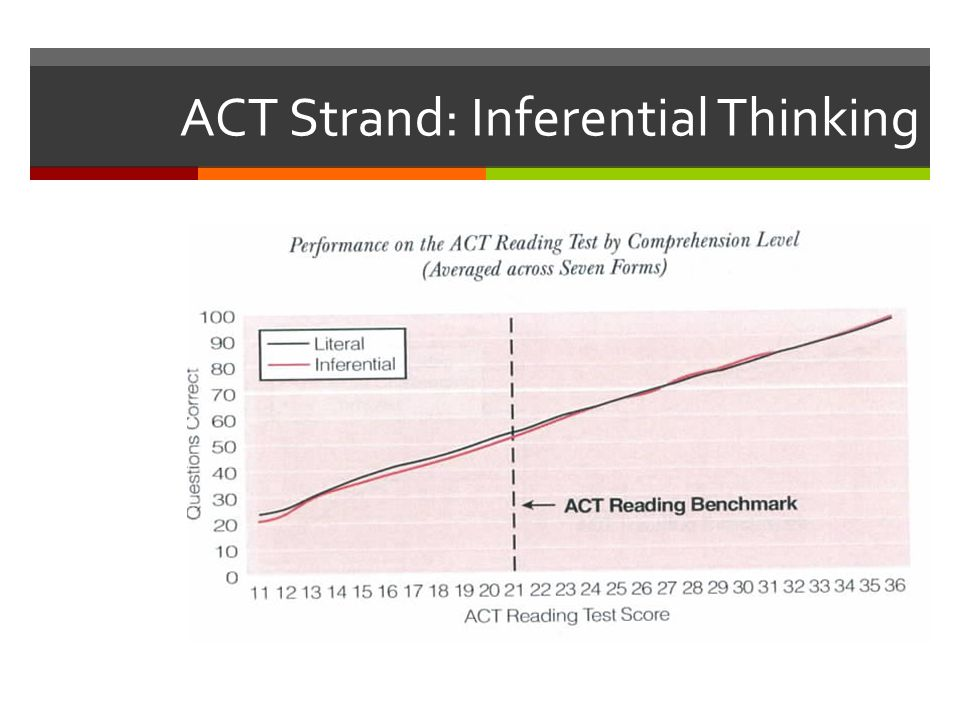 ACT Strand: Inferential Thinking