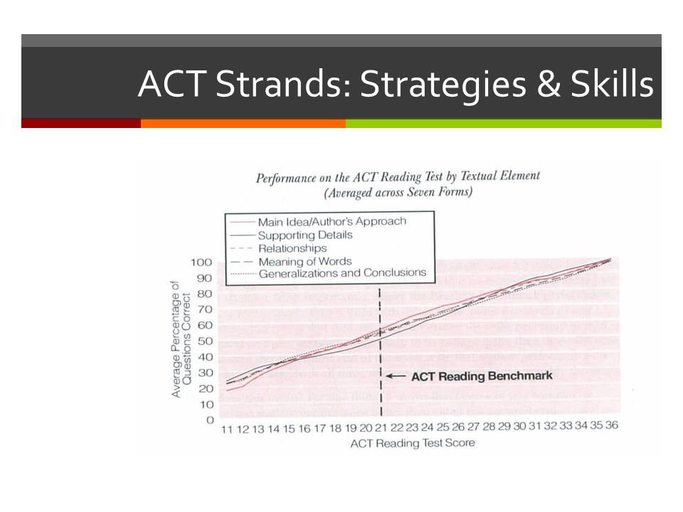 ACT Strands: Strategies & Skills