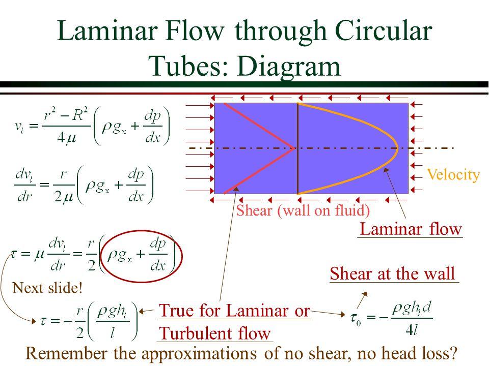 Laminar Flow through Circular Tubes: Diagram Velocity Shear (wall on fluid) True for Laminar or Turbulent flow Shear at the wall Laminar flow Next sli