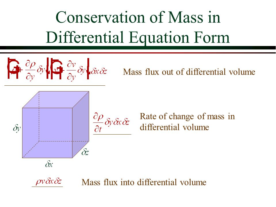 Conservation of Mass in Differential Equation Form Mass flux into differential volume Mass flux out of differential volume Rate of change of mass in d