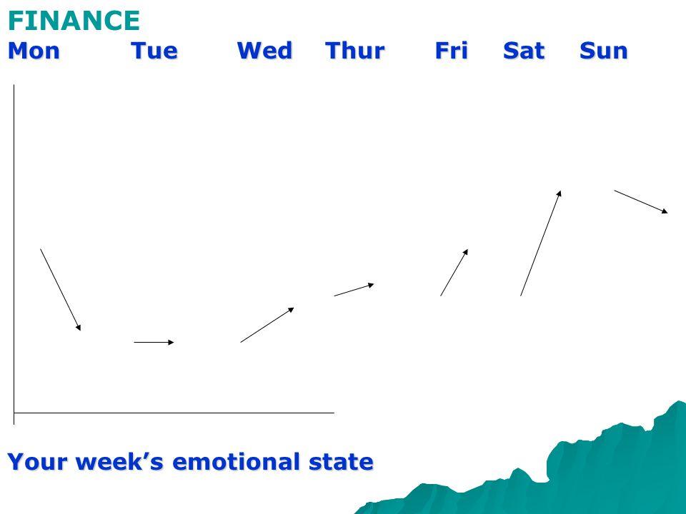 FINANCE Mon Tue Wed Thur Fri Sat Sun Your week's emotional state