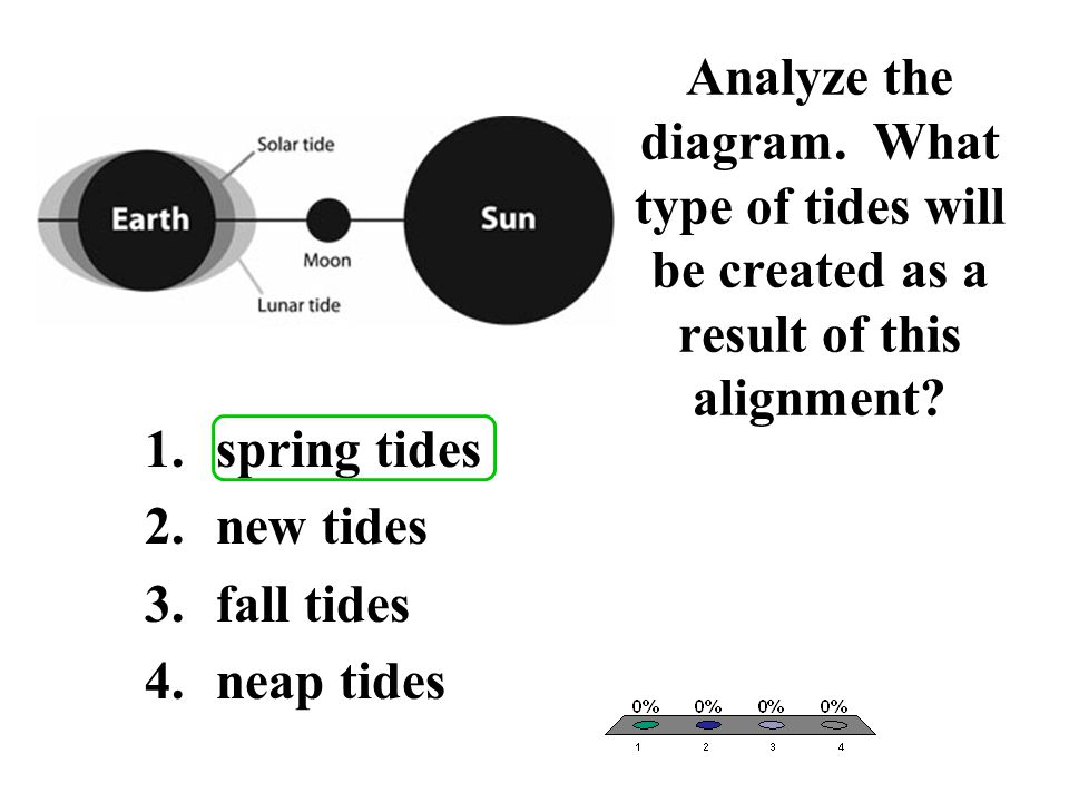 Analyze the diagram. What type of tides will be created as a result of this alignment? 1.spring tides 2.new tides 3.fall tides 4.neap tides