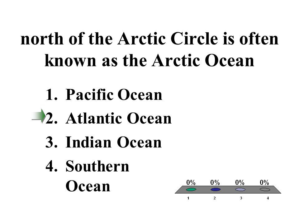 north of the Arctic Circle is often known as the Arctic Ocean 1.Pacific Ocean 2.Atlantic Ocean 3.Indian Ocean 4.Southern Ocean