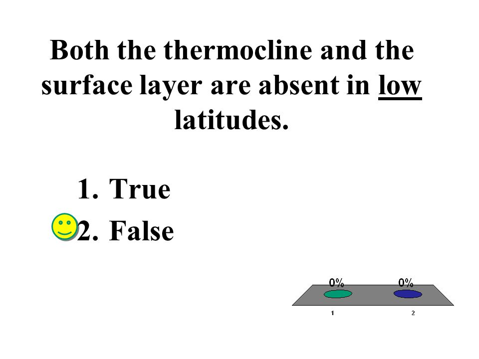 Both the thermocline and the surface layer are absent in low latitudes. 1.True 2.False