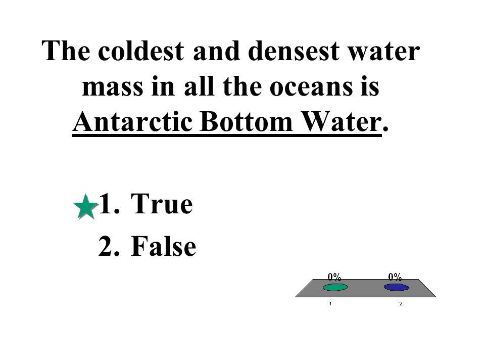The coldest and densest water mass in all the oceans is Antarctic Bottom Water. 1.True 2.False
