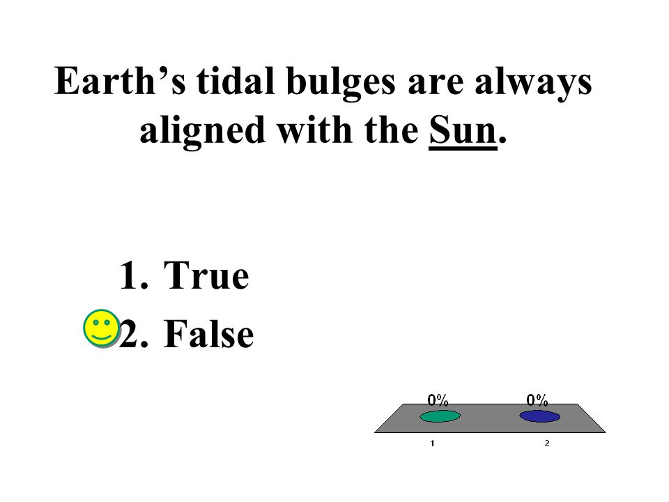 Earth's tidal bulges are always aligned with the Sun. 1.True 2.False