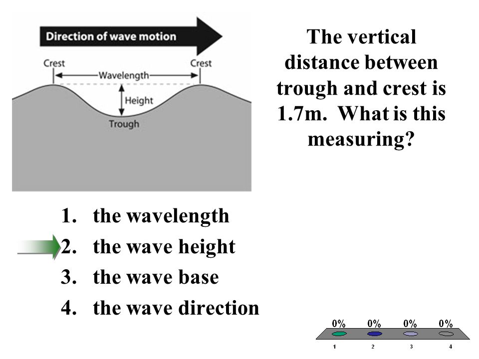 The vertical distance between trough and crest is 1.7m. What is this measuring? 1.the wavelength 2.the wave height 3.the wave base 4.the wave directio