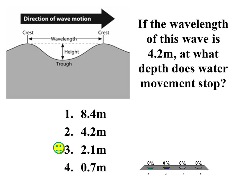 If the wavelength of this wave is 4.2m, at what depth does water movement stop? 1.8.4m 2.4.2m 3.2.1m 4.0.7m