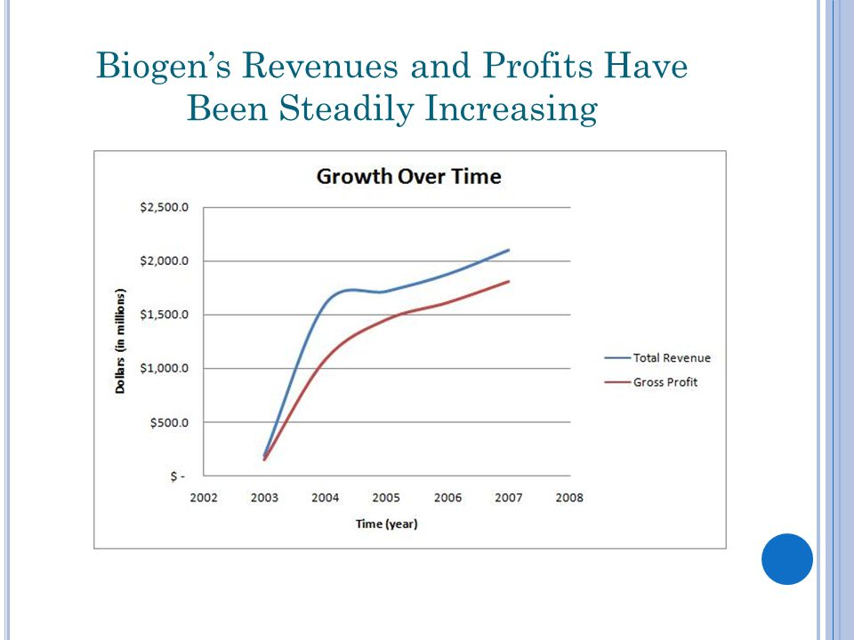 Biogen's Revenues and Profits Have Been Steadily Increasing