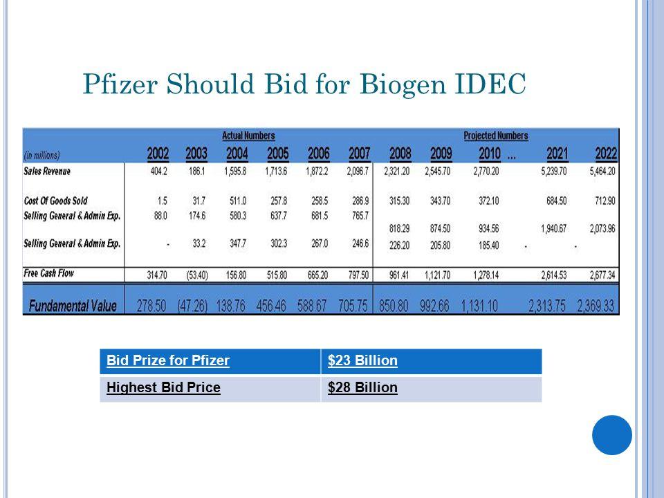 Pfizer Should Bid for Biogen IDEC Bid Prize for Pfizer$23 Billion Highest Bid Price$28 Billion