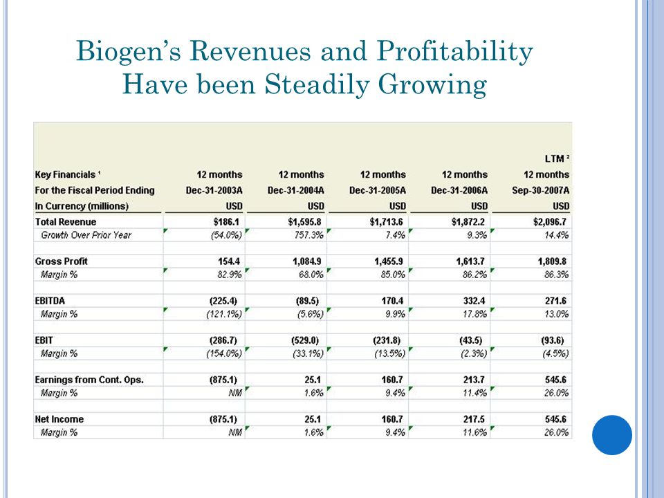 Biogen's Revenues and Profitability Have been Steadily Growing