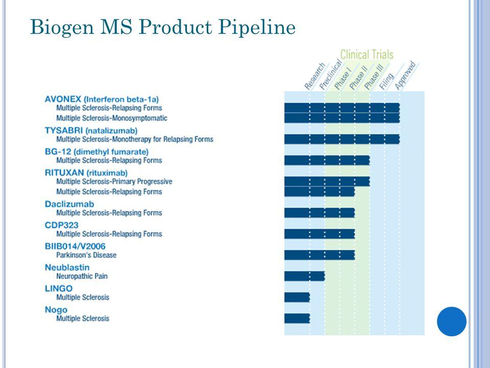 Biogen MS Product Pipeline