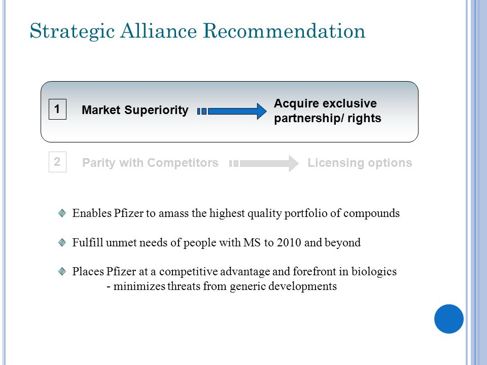 Strategic Alliance Recommendation Market Superiority Acquire exclusive partnership/ rights Licensing optionsParity with Competitors 1 2 Enables Pfizer