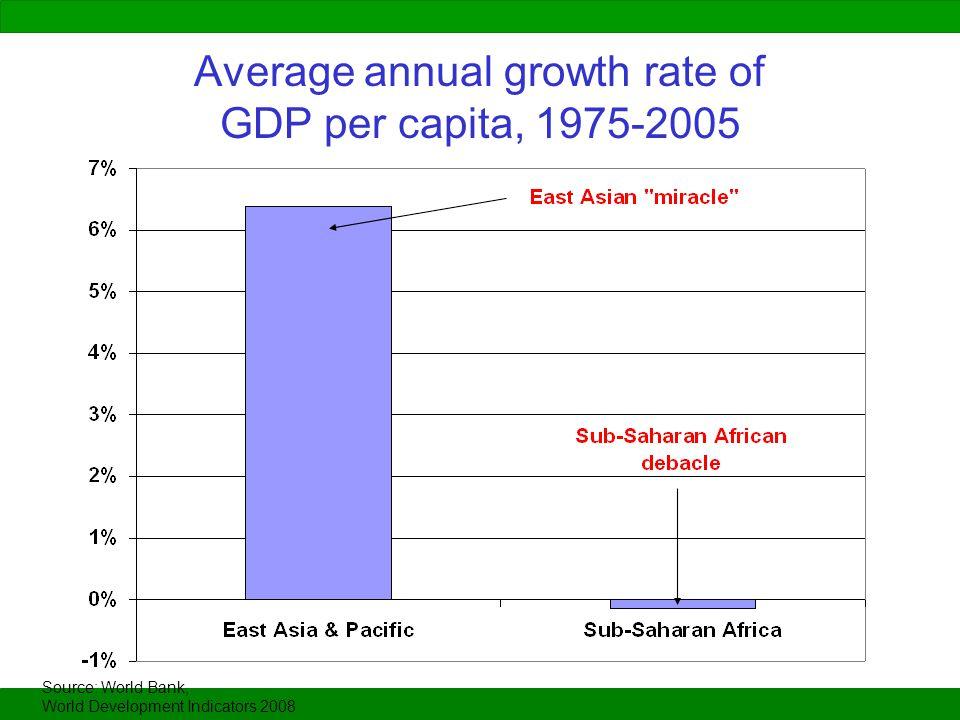 Average annual growth rate of GDP per capita, 1975-2005 Source: World Bank, World Development Indicators 2008