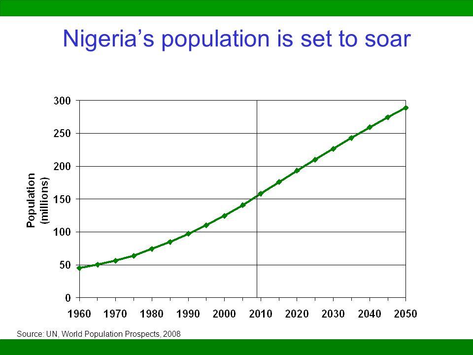 Nigeria's population is set to soar Source: UN, World Population Prospects, 2008