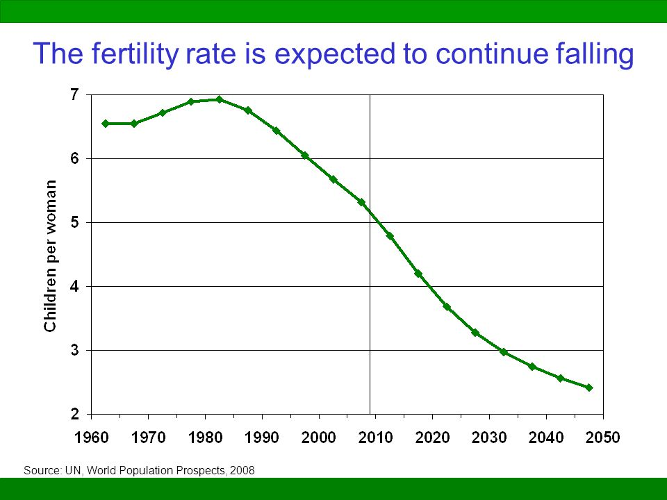 The fertility rate is expected to continue falling Source: UN, World Population Prospects, 2008