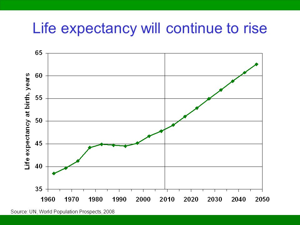 Life expectancy will continue to rise Source: UN, World Population Prospects, 2008