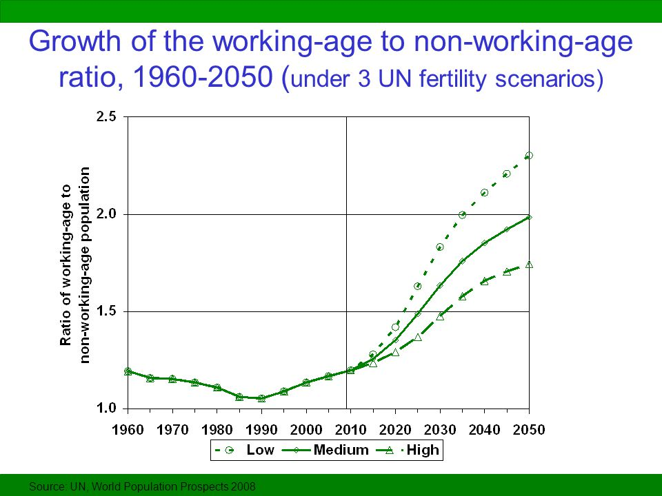 Growth of the working-age to non-working-age ratio, 1960-2050 ( under 3 UN fertility scenarios) Source: UN, World Population Prospects 2008