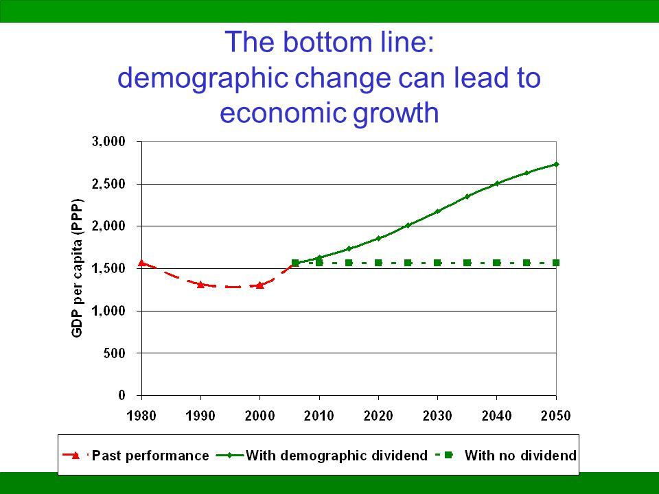 The bottom line: demographic change can lead to economic growth