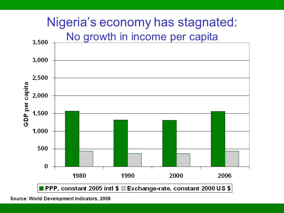 Nigeria's economy has stagnated: No growth in income per capita Source: World Development Indicators, 2008