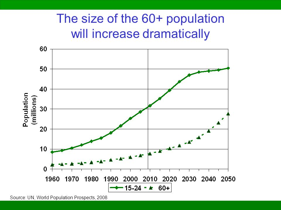 The size of the 60+ population will increase dramatically Source: UN, World Population Prospects, 2008