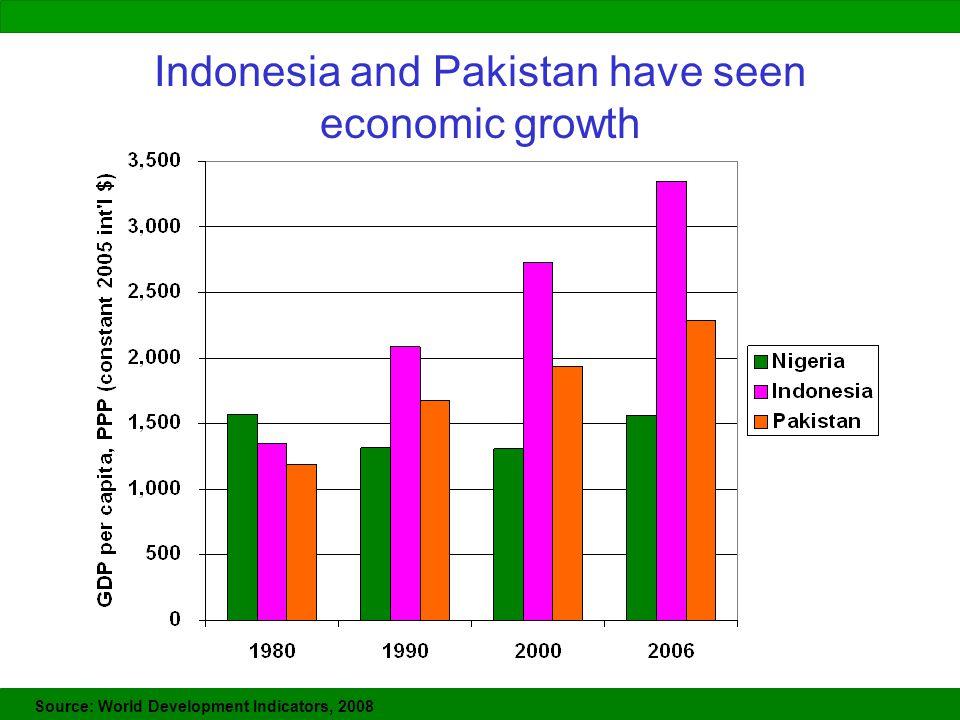 Indonesia and Pakistan have seen economic growth Source: World Development Indicators, 2008