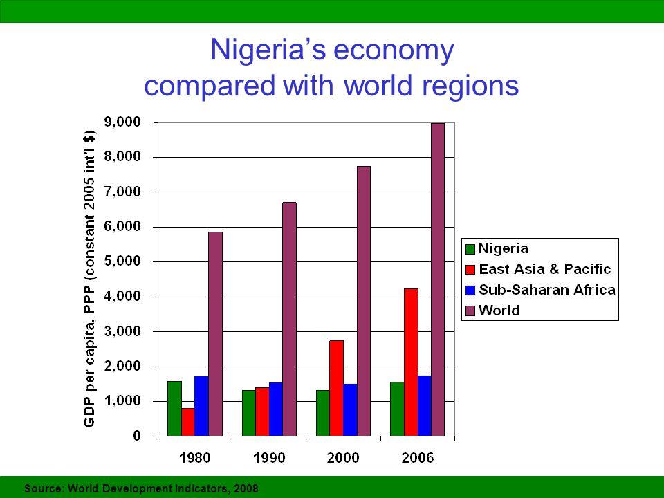 Nigeria's economy compared with world regions Source: World Development Indicators, 2008