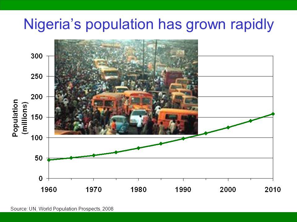 Nigeria's population has grown rapidly Source: UN, World Population Prospects, 2008