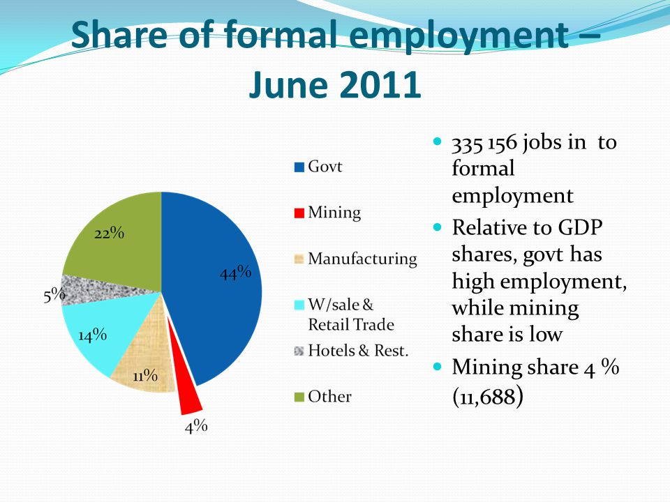 Share of formal employment – June 2011 335 156 jobs in to formal employment Relative to GDP shares, govt has high employment, while mining share is low Mining share 4 % (11,688 )