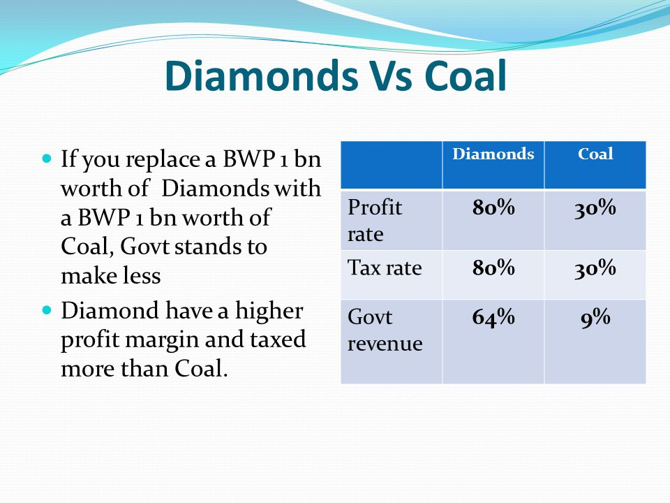 Diamonds Vs Coal If you replace a BWP 1 bn worth of Diamonds with a BWP 1 bn worth of Coal, Govt stands to make less Diamond have a higher profit margin and taxed more than Coal.