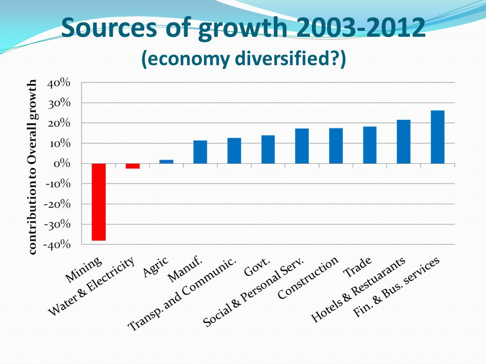 Sources of growth 2003-2012 (economy diversified?)