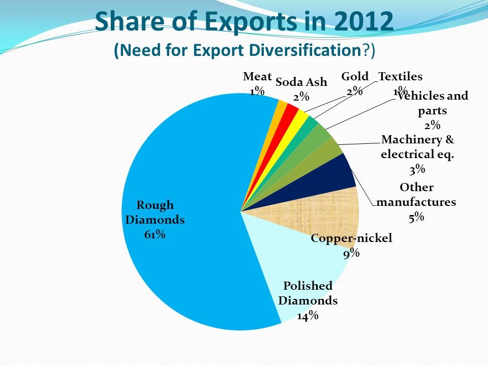 Exports, Imports & Trade Balance Both imports and exports have growth steadily since early 2009 Imports driven by higher fuel prices Exports spiked in 2012 H2 due to recovery in diamonds, but have since fallen back Perpetual trade deficit