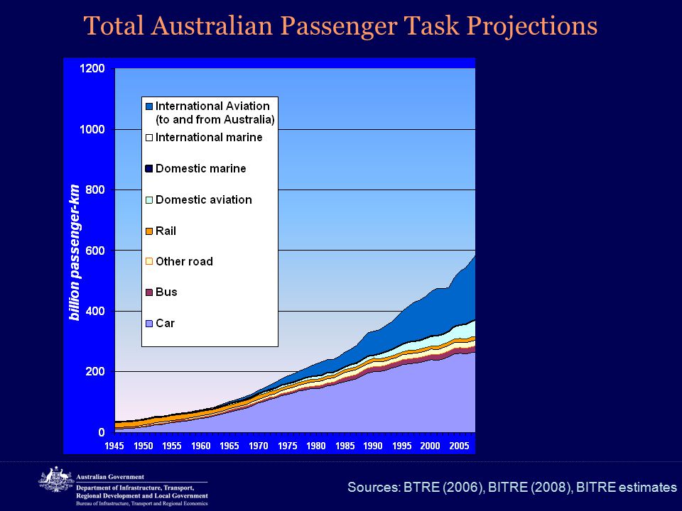 Total Australian Passenger Task Projections Sources: BTRE (2006), BITRE (2008), BITRE estimates Base case projections