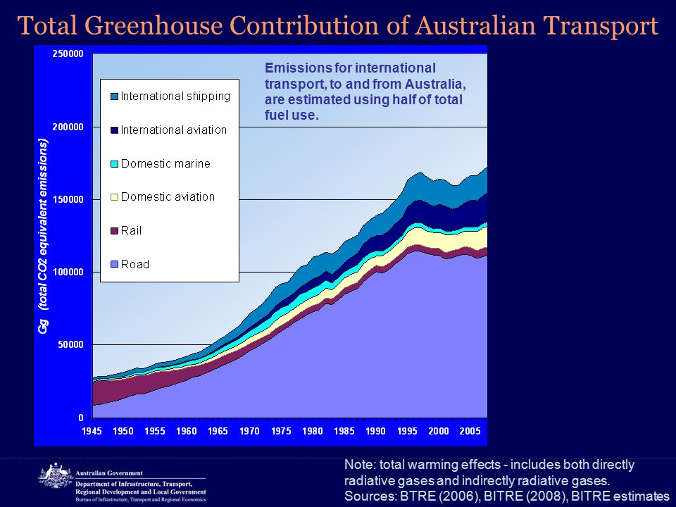 Total Greenhouse Contribution of Australian Transport Note: total warming effects - includes both directly radiative gases and indirectly radiative ga