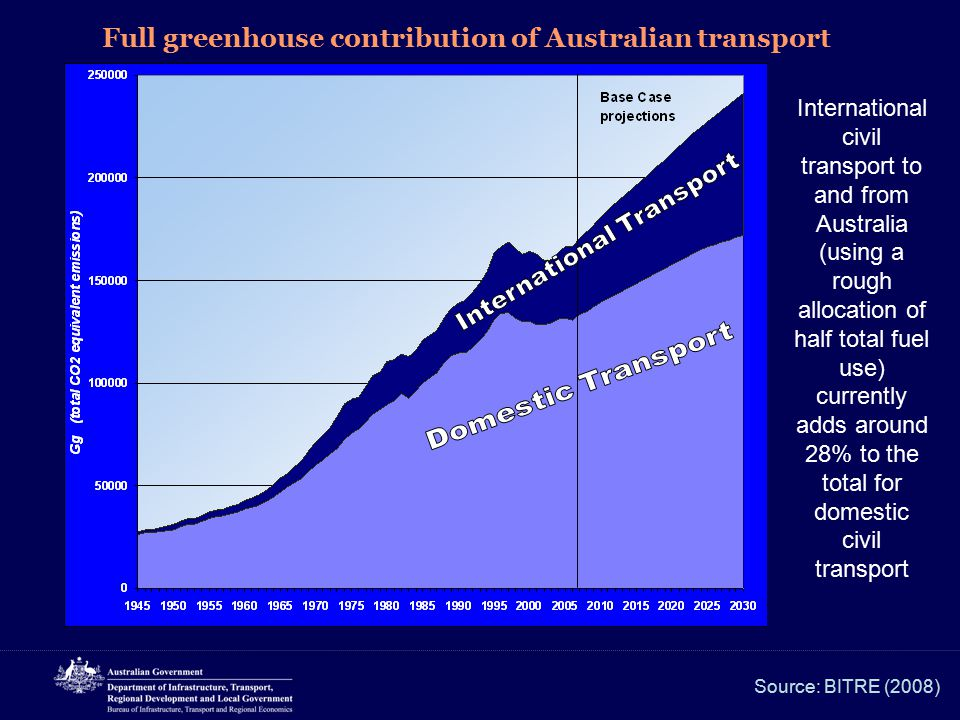 Full greenhouse contribution of Australian transport Source: BITRE (2008) International civil transport to and from Australia (using a rough allocatio