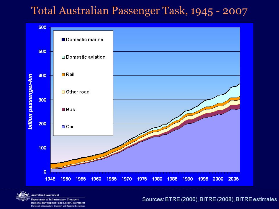 Total Australian Passenger Task, 1945 - 2007 Sources: BTRE (2006), BITRE (2008), BITRE estimates