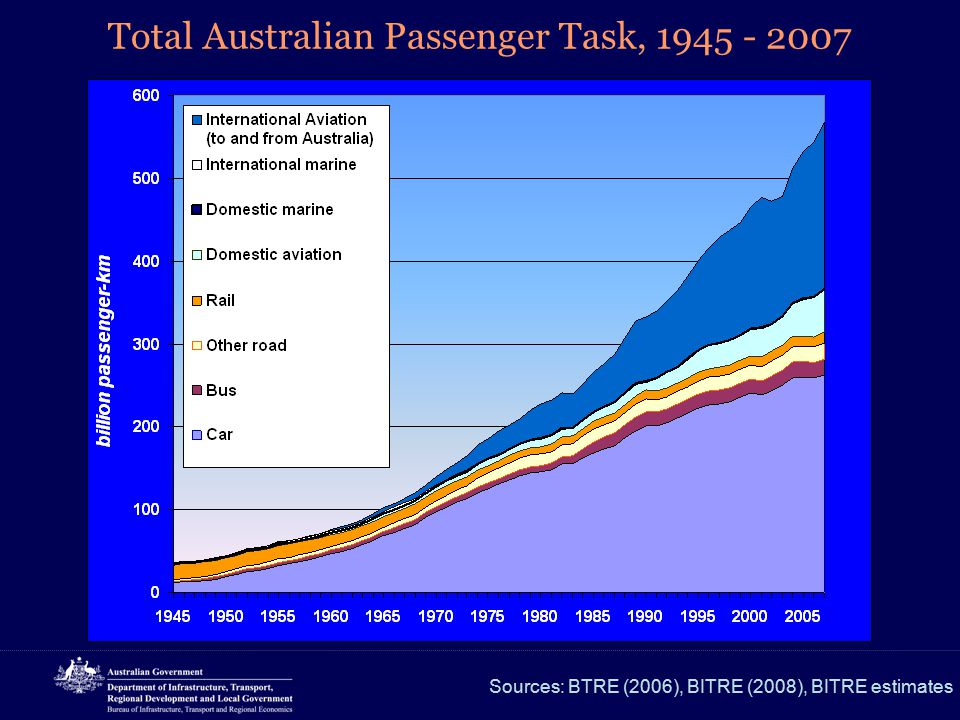 Full greenhouse contribution of Australian transport Source: BITRE (2008)