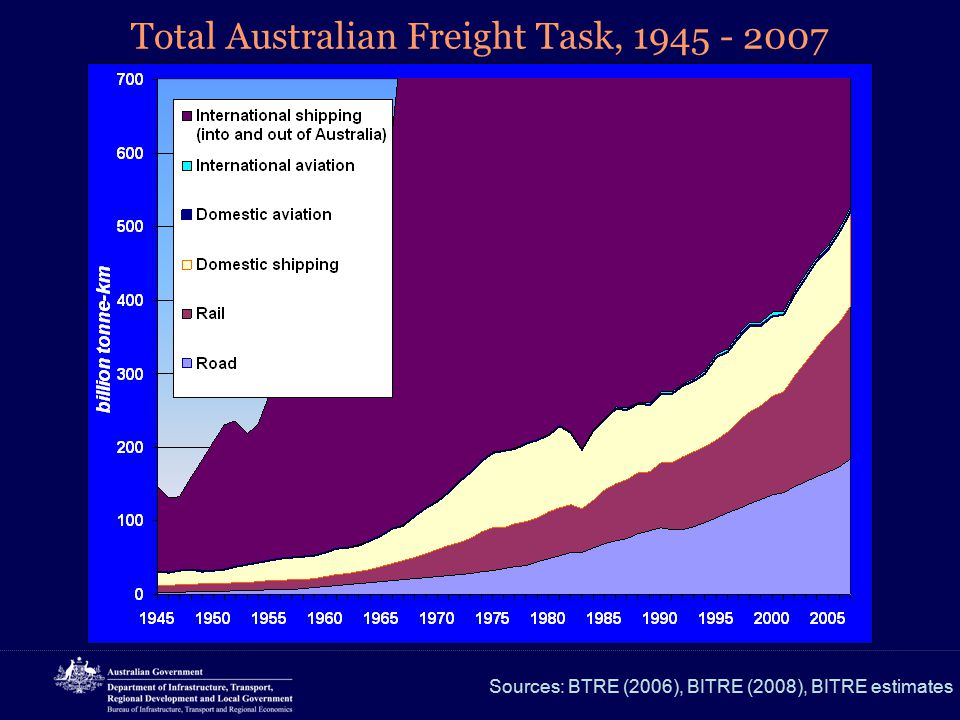 Total Australian Freight Task, 1945 - 2007 Sources: BTRE (2006), BITRE (2008), BITRE estimates