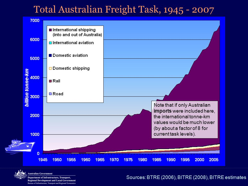 Total Australian Freight Task, 1945 - 2007 Sources: BTRE (2006), BITRE (2008), BITRE estimates Note that if only Australian imports were included here