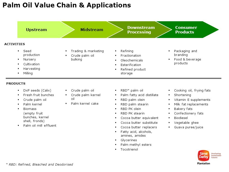 Consumer Products Palm Oil Value Chain & Applications Downstream Processing Midstream Upstream  Seed production  Nursery  Cultivation  Harvesting