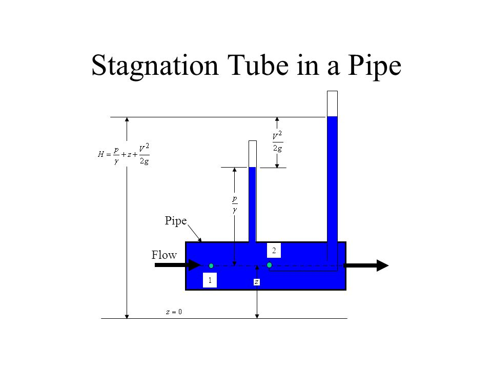 Stagnation Tube in a Pipe Flow Pipe 1 2