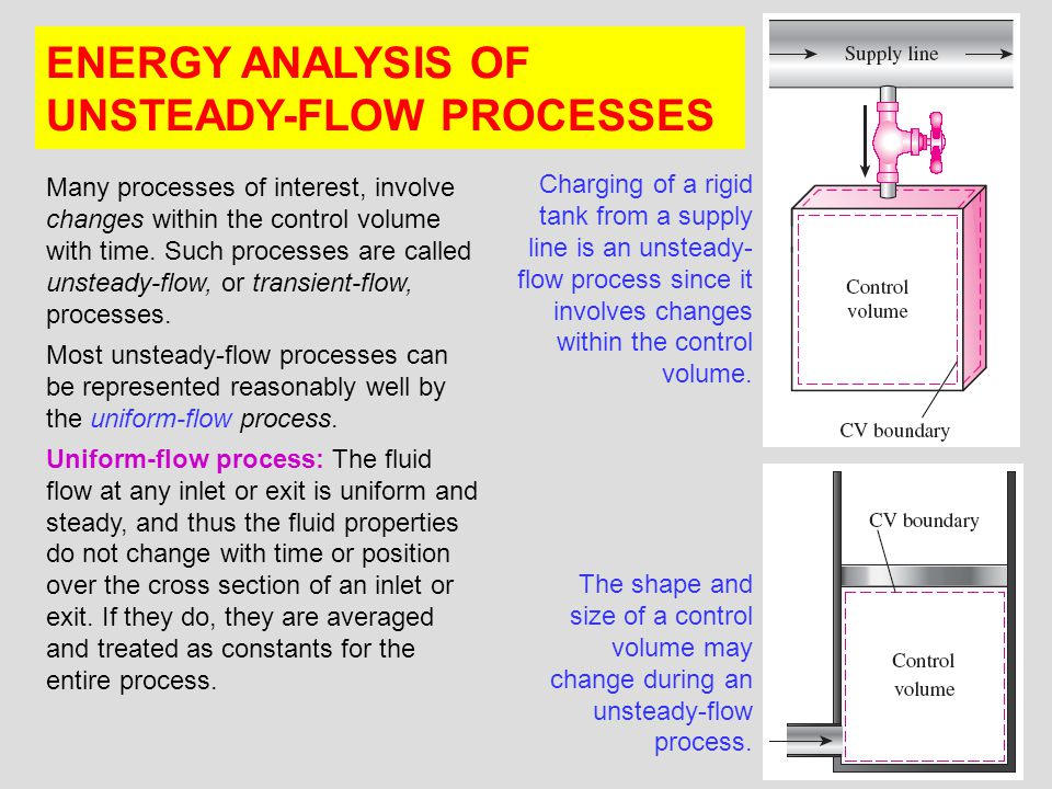 22 ENERGY ANALYSIS OF UNSTEADY-FLOW PROCESSES Many processes of interest, involve changes within the control volume with time. Such processes are call