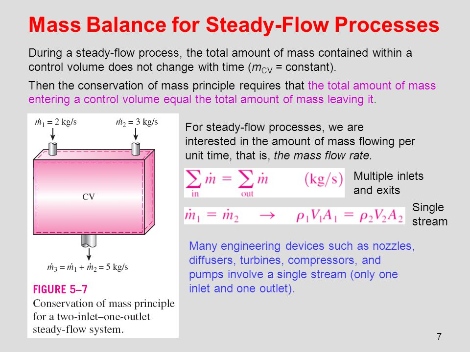 8 Special Case: Incompressible Flow The conservation of mass relations can be simplified even further when the fluid is incompressible, which is usually the case for liquids.