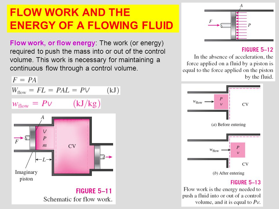 9 FLOW WORK AND THE ENERGY OF A FLOWING FLUID Flow work, or flow energy: The work (or energy) required to push the mass into or out of the control vol