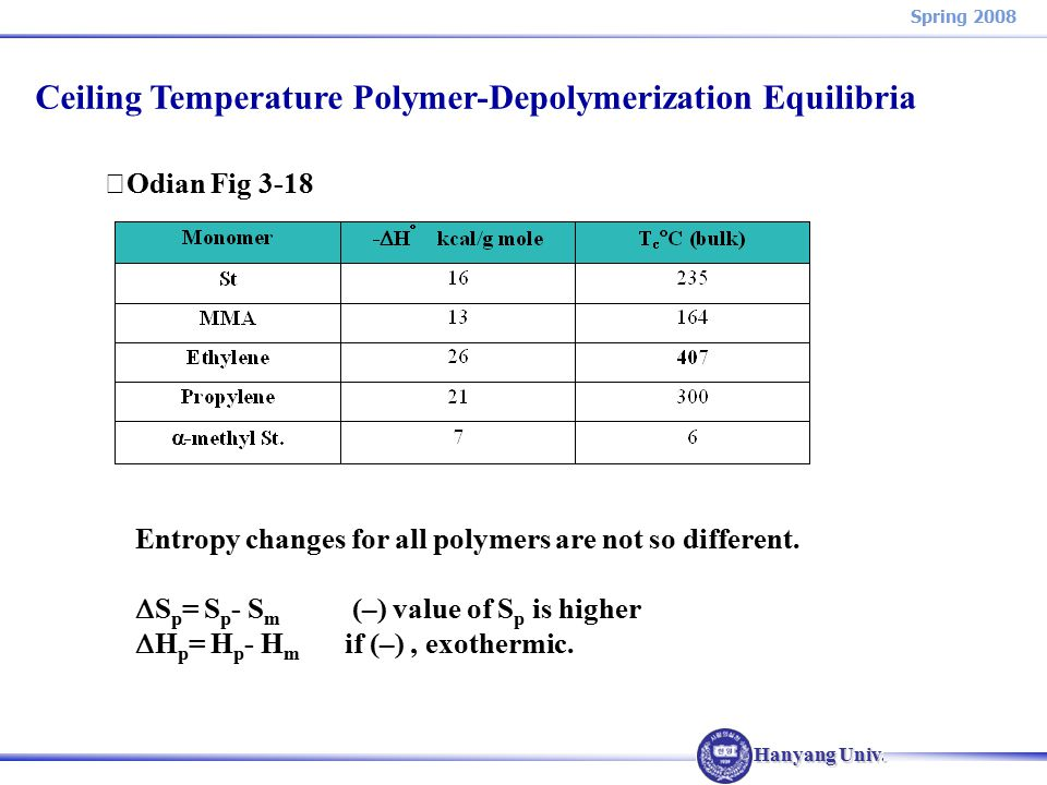 Hanyang Univ. Spring 2008 ※ Odian Fig 3-18 Entropy changes for all polymers are not so different.